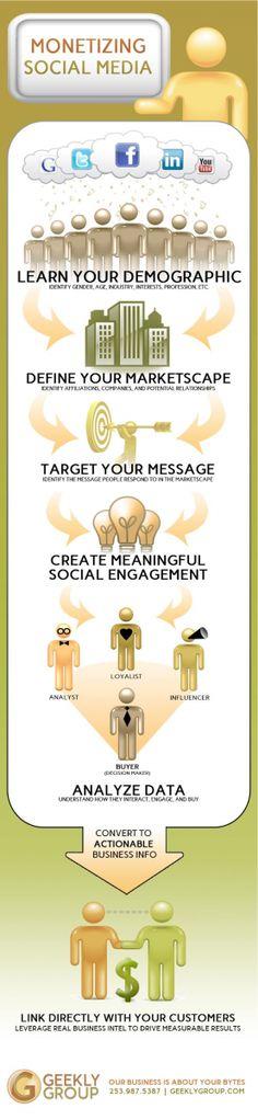 Pasos necesarios para #monetizar tu presencia en #SocialMedia. Monetizing Social Media #infographic