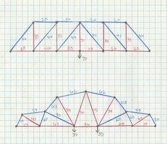 Best Truss Bridge Design