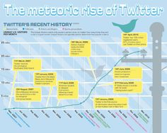 meteoric-rise-of-twitter-small