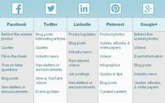#social media type of #content