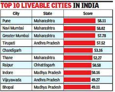 """PUNE ON THE TOP – """"EASE OF LIVING"""" RANKINGS Mumbai Maharashtra, Navi Mumbai, Madhya Pradesh, Indore, City State, Chandigarh, Pune, Real Estate, Top"""