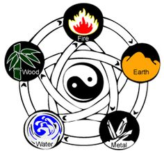 Five Elements Healing - www.natural-health-zone.com