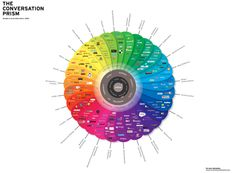 Social Media is Hard: The 2013 Landscape of Social Networks in One Infographic - the Conversation Prism by Brian Solis Social Marketing, Marketing Digital, Web Social, Types Of Social Media, Social Media Channels, Social Media Tips, Social Networks, Content Marketing, Online Marketing
