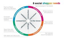 How Social Commerce Works: The Social Psychology of Social Shopping