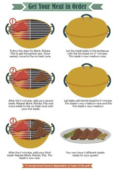 Steak Grilling - Get Your Meat in Order