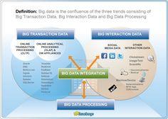 Three big data trends