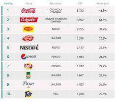 Las marcas más vendidas del mundo en 2014. Biblioteca de Economía, Empresa y Turismo. 5/06/2015