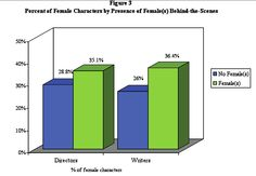 Smith and Choueiti, percentage of female characters in family films by presence of females behind the scenes.