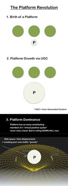 The Platform Revolution infographic via @Curagami