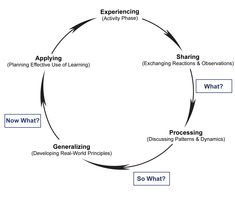 Wonderful diagram showing the continuous reflection process which should take place throughout a #servicelearning or experiential learning course/activity.
