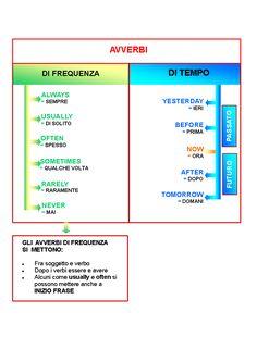 Avverbi tabella riassuntiva