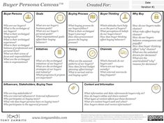 10 Ways to Know Your B2B Buyers Deeply Using the Buyer Persona Canvas
