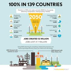 Mark Jacobson of Stanford and 26 colleagues have created a road map showing how 136 countries could transition to 100% renewable energy by 2050.