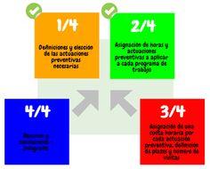Actuaciones Preventivas y horas: (2/4) Claves para construir los programas de trabajo en un #SPA #PRL #Prevención