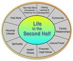 Life Planning Network Wheel - Life in the Second Half