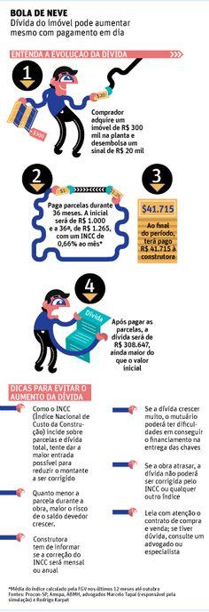 Bola de neve: dívida do imóvel pode aumentar mesmo com pagamento em dia.
