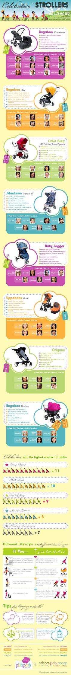 Celeb-Strollers-Infographic - View which stroller is popular for celebrities. Buy yours today at albeebaby.com