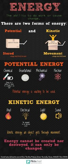 Energy Anchor Chart - by Kirsty Moodie More. Perhaps a science activity will happen soon involving this chart! Share to agree! Science Classroom, Teaching Science, Science Education, Science Activities, Science Experiments, Science And Technology, Science Biology, 6th Grade Science, Middle School Science