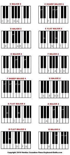 Piano Chords In The Key Of A Flat Major Cheat Sheet In 2018