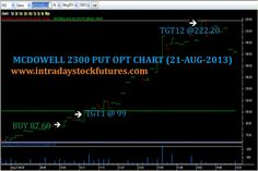 INTRADAY STOCK FUTURES TIPS (21 AUG 2013): MCDOWELL 2300 PUT OPT BOUGHT @ 87.60 TGT12 @ 222.20 ACHIEVED, REACHED PROFIT RS.33650/- MORE DETAILS CALL @ +91 9941726770 VISIT @ http://www.intradaystockfutures.com/