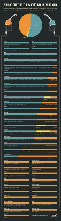 This handy infographic shows you the recommended fuel type for car models built in 2012 or newer.
