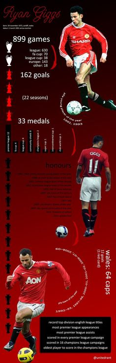 Manchester United Annie S Collection Of 400 Manchester United Ideas
