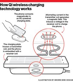 The Coming War Over Wireless Charging