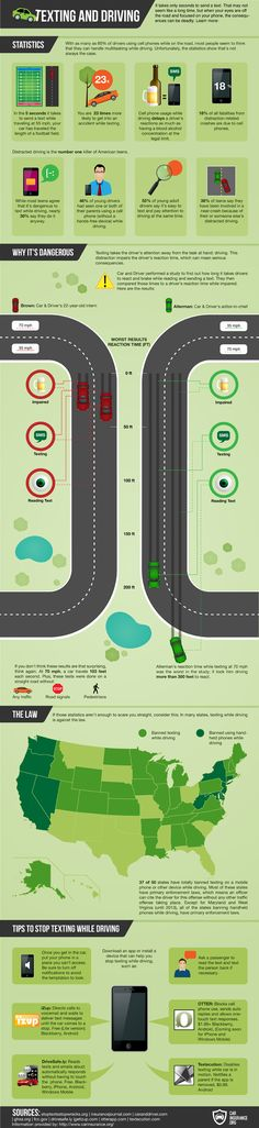 Infographic on texting and driving. Visual makes it easy to learn the stats on texting and driving.