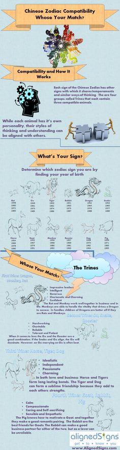 Chinese zodiac compatibility chart, interesting.