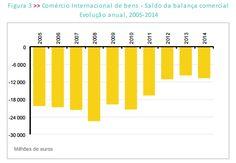 Saldo balança comercial 2005 a 2015
