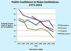 public-confidence