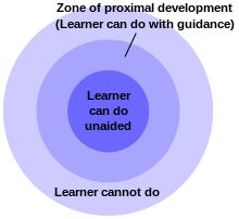 The zone of proximal development, (ZPD), is the difference between what a learner can do without help and what he or she can do with help. It is a concept introduced by Soviet psychologist Lev Vygotsky (1896 – 1934). ZPD, the distance between the actual developmental level as determined by independent problem solving and the level of potential development as determined through problem solving under adult guidance, or in collaboration with more capable peers.