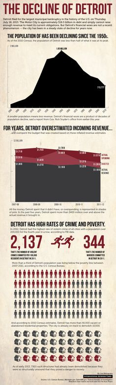 Detroit filed for the largest municipal bankruptcy in the history of the U.S. on Thursday, July 18, 2013. Detroit's financial woes are not a recent