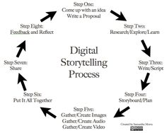 8 Steps to Great Digital #Storytelling