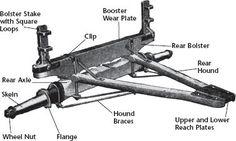 Wooden Wagon Construction - Equipment - Farm Collector