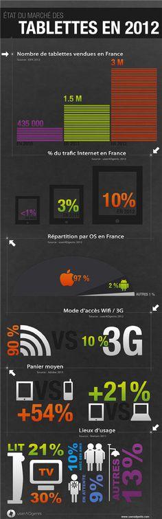 Selon GFK,3millions de tablettes ont été vendues en France. Elles représentent 10% du trafic Web, selon l'agence de marketing mobile UserAdgents. Selon Adobe, le panier moyen dépensé chez les e-commerçants est 54% supérieur sur tablettes que surmobile et 21% supérieur que celui sur PC.