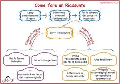 How to teach children to make a summary Genitorialmente - Modern Italian Grammar, Italian Language, Teaching Kids, Kids Learning, Text Types, Montessori Math, Learning Italian, Writing Workshop, School Hacks