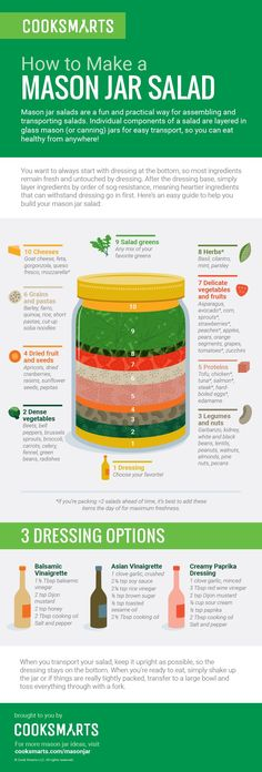 Mason jar salads are a fun and practical way for assembling and transporting salads. Our how-to video and infographic show how simple it is to put together.