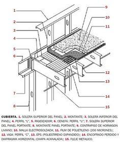 Cómo construir techos en Steel Frame