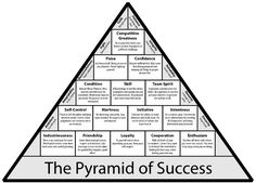 an analysis of the pyramid of success from the sports successes of basketball coach john wooden With the pyramid of success, coach john wooden taught the world that integrity   coach wooden's greatest accomplishments were not limited to basketball.