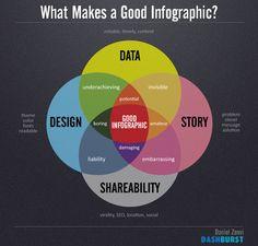 แนวทางในการสร้าง Infographics ปี 2014 - Edge Asia Academy