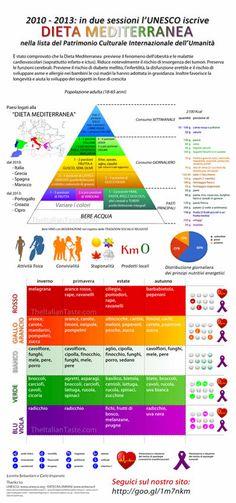 Bellissima infografica sula dieta mediterranea e la corretta alimentazione.