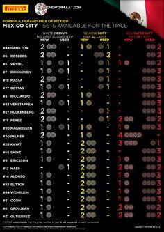 Infografía · Los neumáticos disponibles para la carrera del GP de México F1 2016  #F1 #MexicoGP