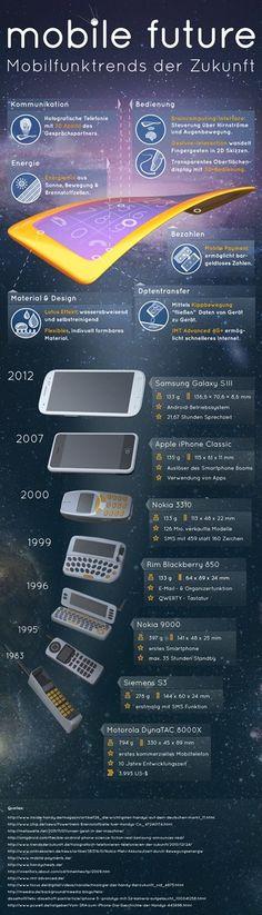 Mobilfunk im Wandel der Zeit- vom Knochen zum Smartphone