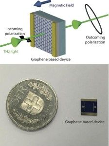 New Graphene-Based Technique for Allowing Control of Terahertz Waves Hexagon Pattern, Magnetic Field, Future Tech, Science And Technology, Gadgets, Waves, Electronics, Gadget, Wave