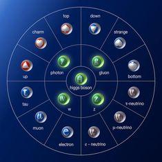 La verdadera composición última del universo (I): Más allá del modelo estándar