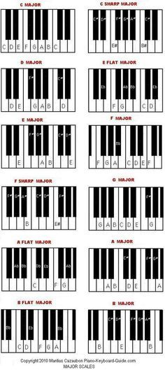 Piano piano chords cheat sheet : Pinterest • The world's catalog of ideas