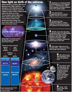 El nacimiento del Universo