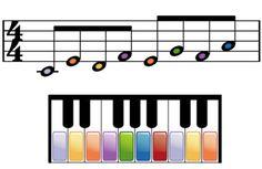 Cómo leer partituras para piano: Toque una escala en do mayor de práctica