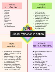 Available as a PDF from www.support in resources section Reflective Teaching, Reflective Practice, Eylf Learning Outcomes, Learning Resources, Teacher Resources, Learning Quotes, Teaching Ideas, Learning Stories Examples, Planning Cycle